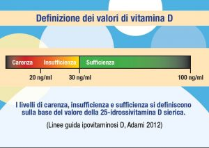 Linee guida vitamina D